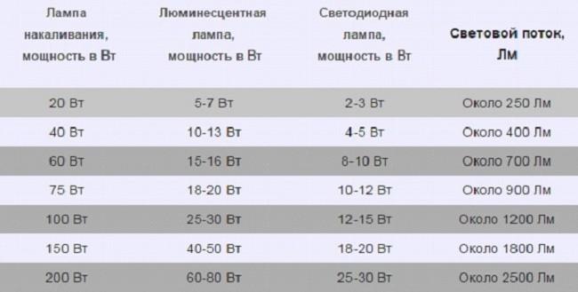 Таблица мощностей различных лампочек