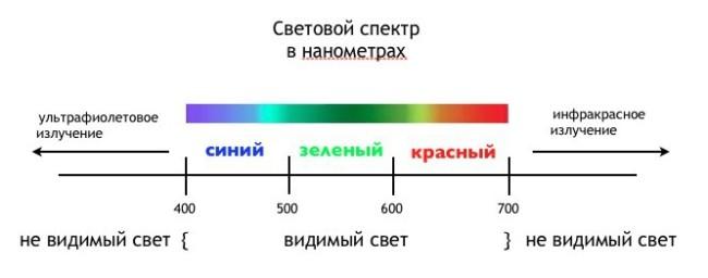 Схема со спектрами световых волн
