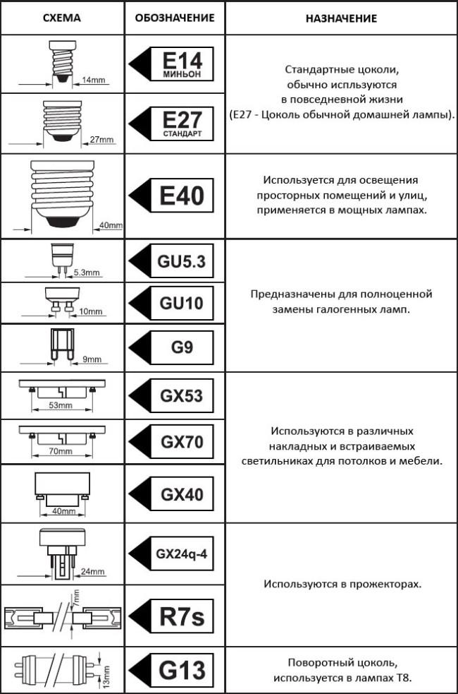 Таблица различных цоколей
