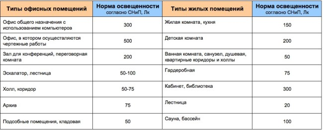 Таблица норм освещения различного типа помещений