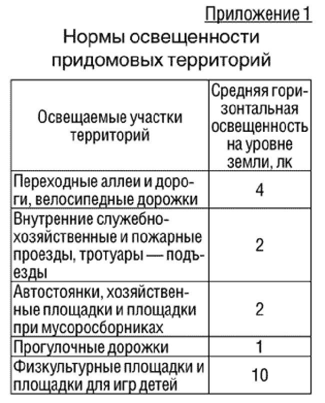 Таблица норм осещения