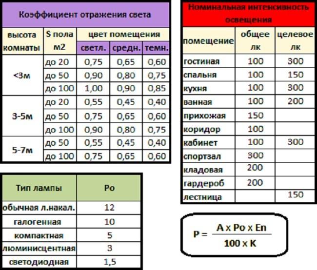 Таблицы и формулы расчета