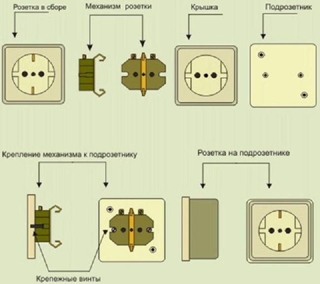 Конструкция влагозащищенных розеток
