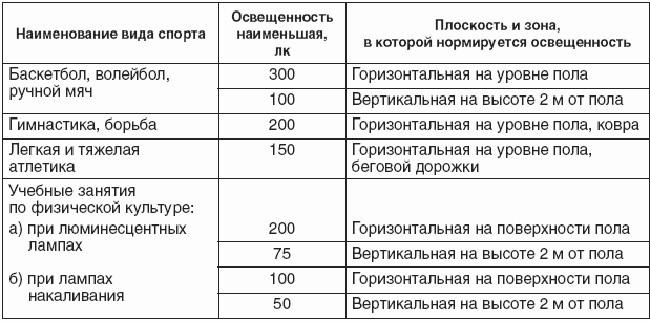 Таблица норм освещения спортзалов