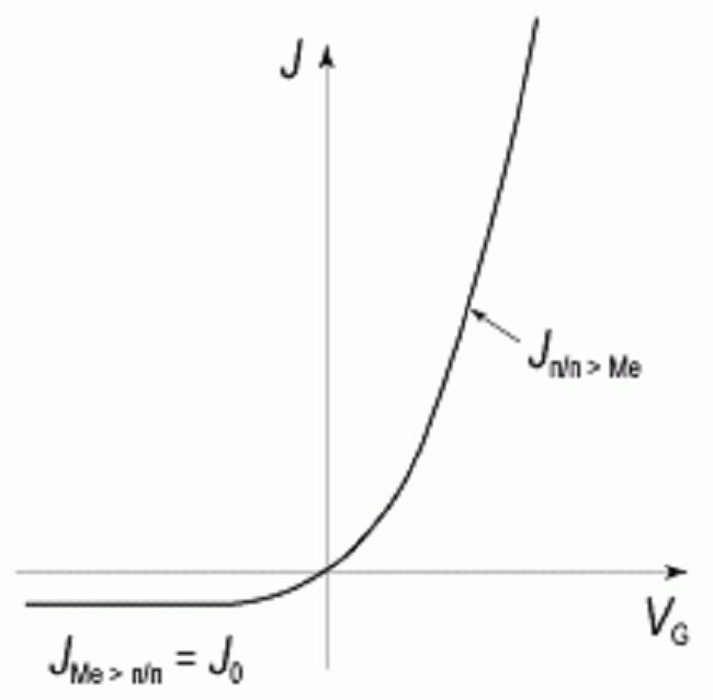 Графическое отображение характеристики ВАХ шаттки