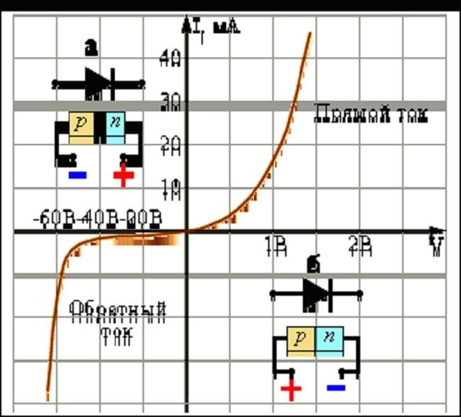 Графическое представление ВАХ диода