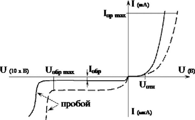 Графическое отображение характеристики ВАХ выпрямительного диода