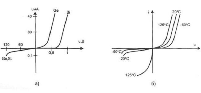 Графическое отображение характеристики ВАХ для кремниевого и германиевого диодов