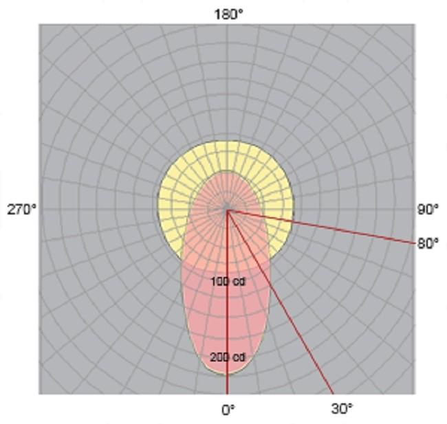 Диаграмма силы света