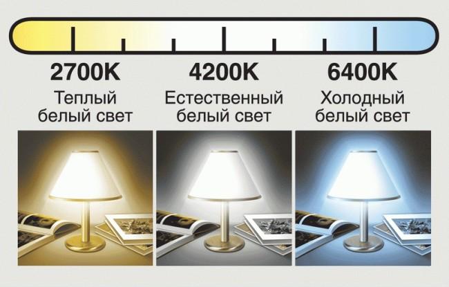 Свет от ламп разной мощности