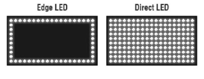 Схематическое отображение подсветки монитора