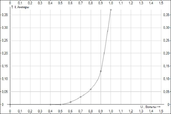 Графическое отображение нелинейного ВАХ