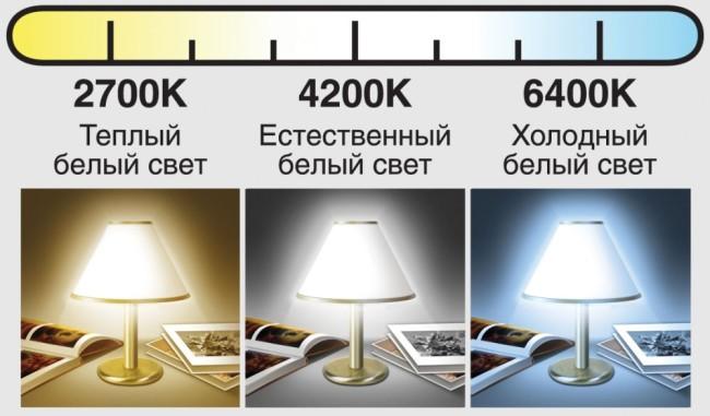 Пример различных цветовых температур
