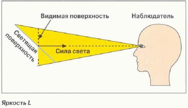 Схема определения силы света