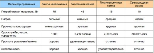 Таблица параметров ламп
