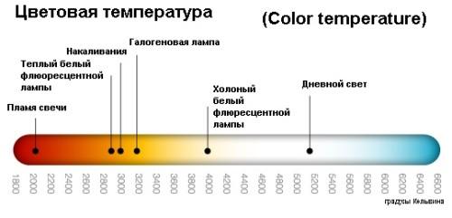 Шкала цветопередачи