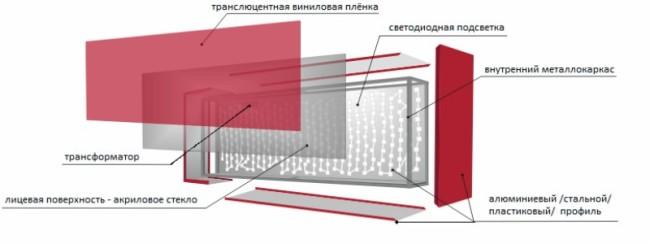 Схема комплектации короба с виниловой пленкой