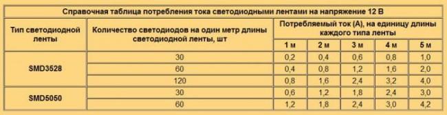Таблица сравнения лент на разных чипах